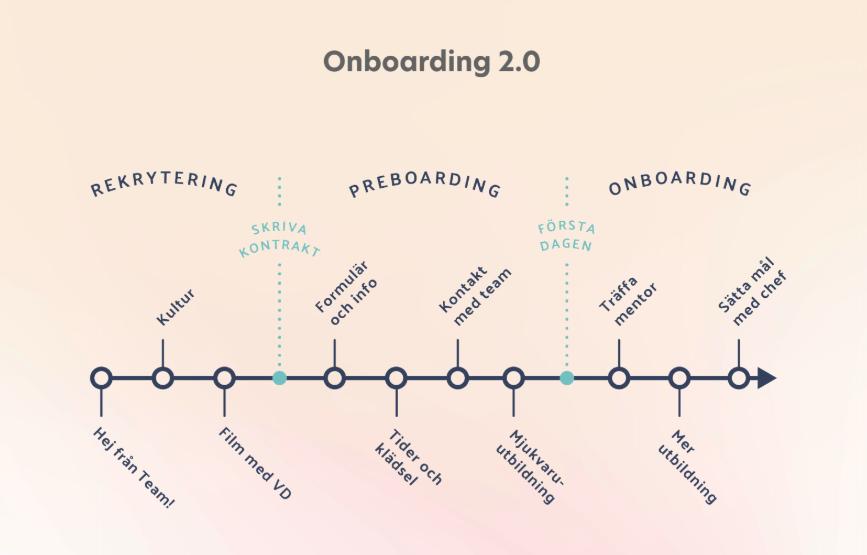 Onboarding-Preboarding timeline - SE - Learnifier