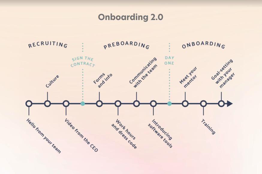 Onboarding-Preboarding timeline ENG - Learnifier